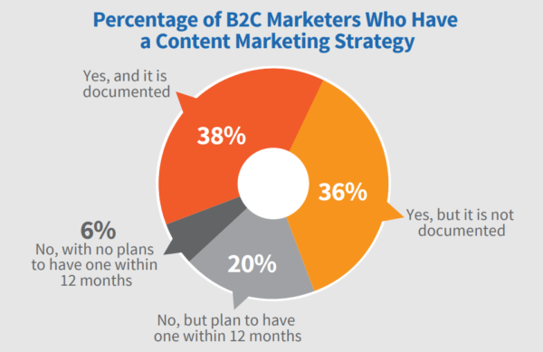 Pie chart of B2C marketers who have a content marketing strategy