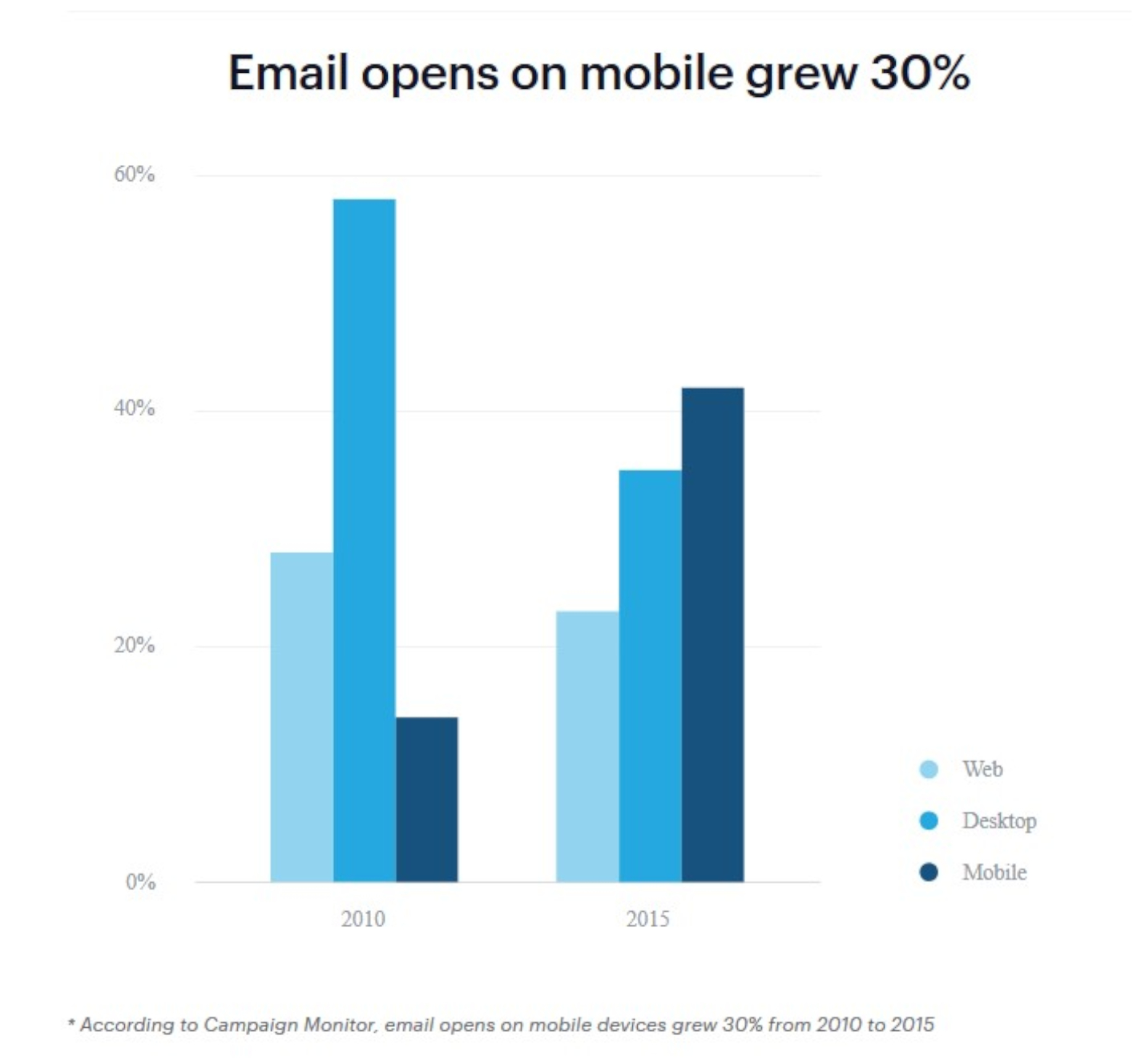 Optimize your email content for mobile devices to see more engagement.