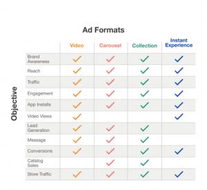 Facebook Ad Formate