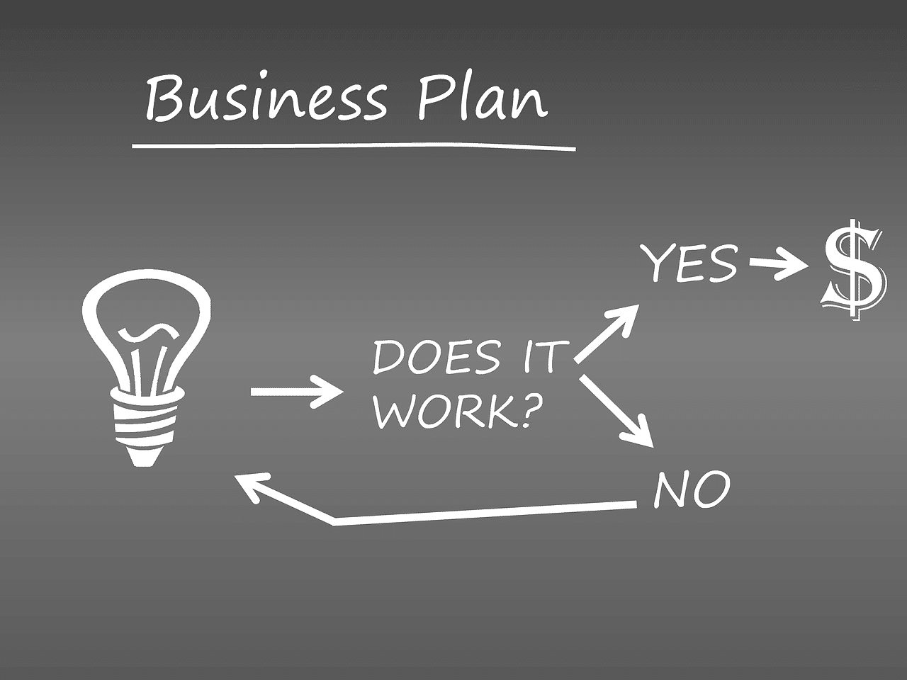 entrepreneurship trends business plan