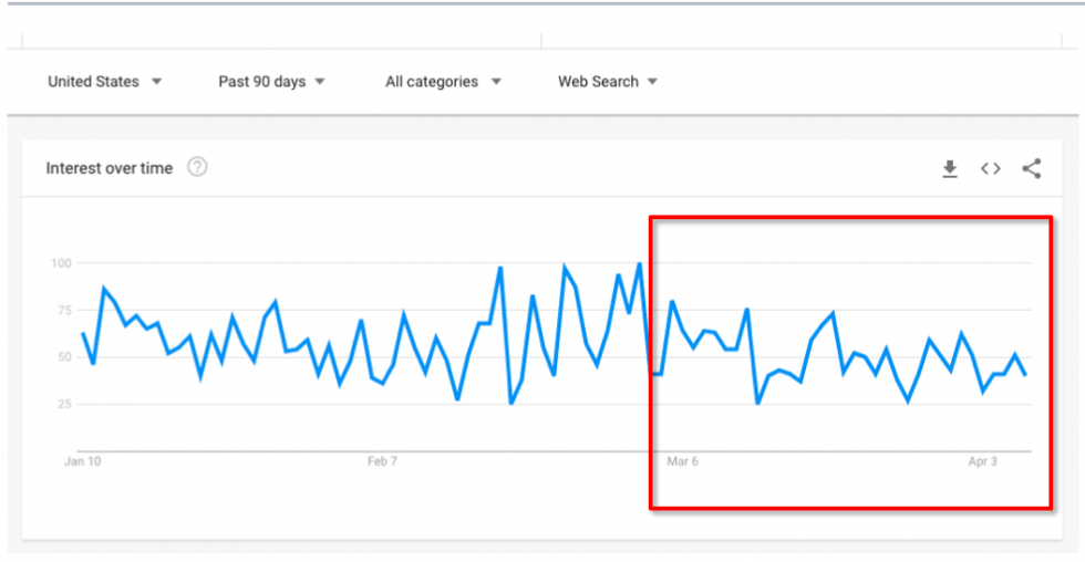Example: Google Trends