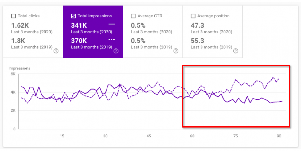 Example: Google Search Console
