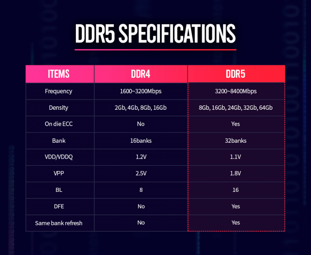 SK_hynix_DDR5_Specifications
