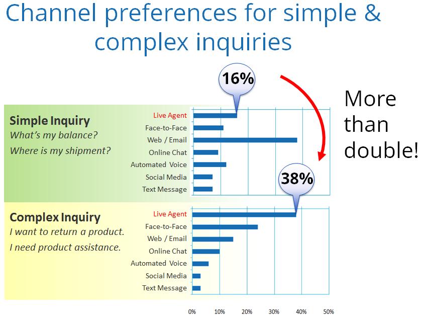 Simple-vs-Complex Inquiry