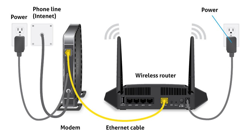 Modem and router in home network disagram