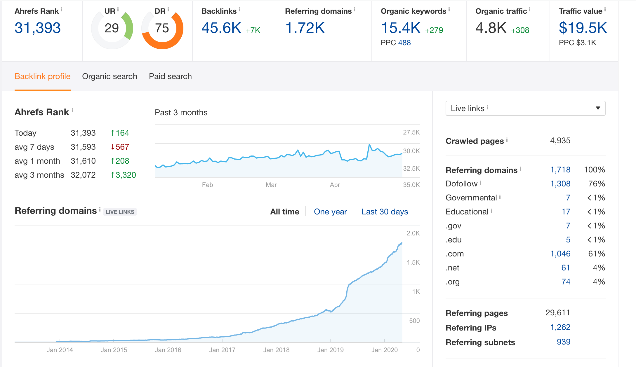 3 Powerful Metrics to Measure Your Link Building Campaign