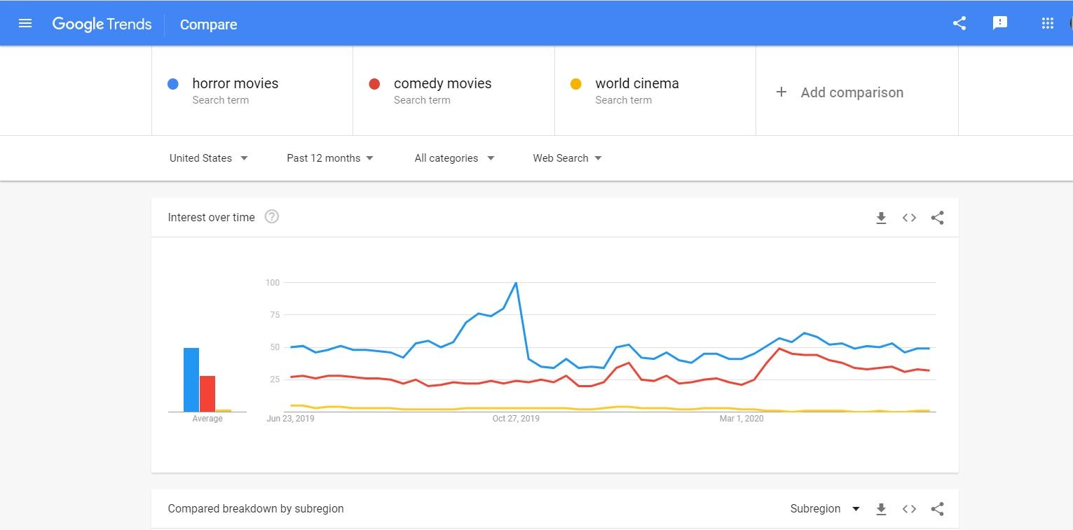 Google trends - blog niche ideas