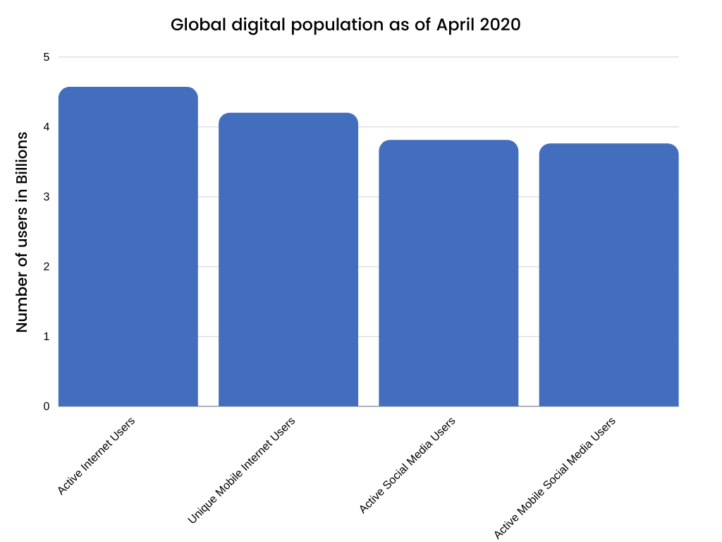 blog niche ideas - Google digital population
