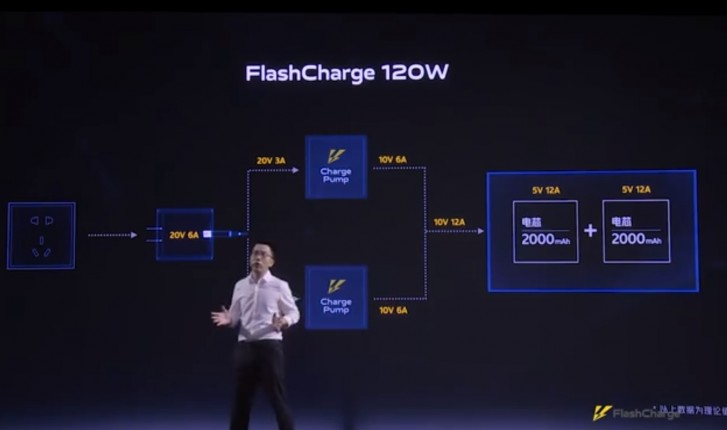1594725290 642 Vivo iQOO Unveils The Worlds First 120W Fast Charge Technology