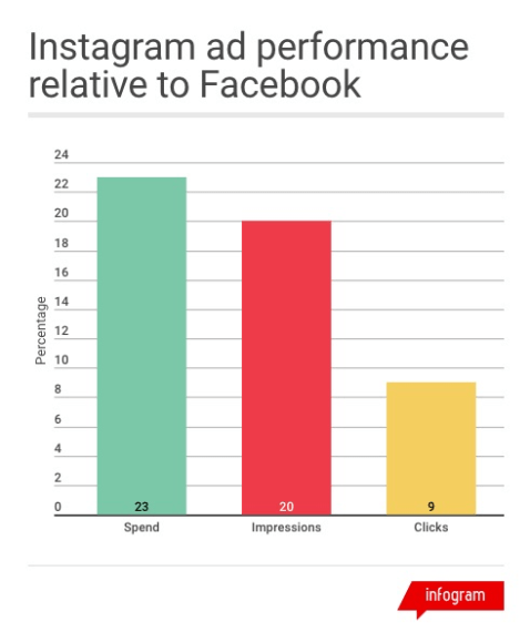merkle social media statistics showing Instagram ad performance relative to facebook