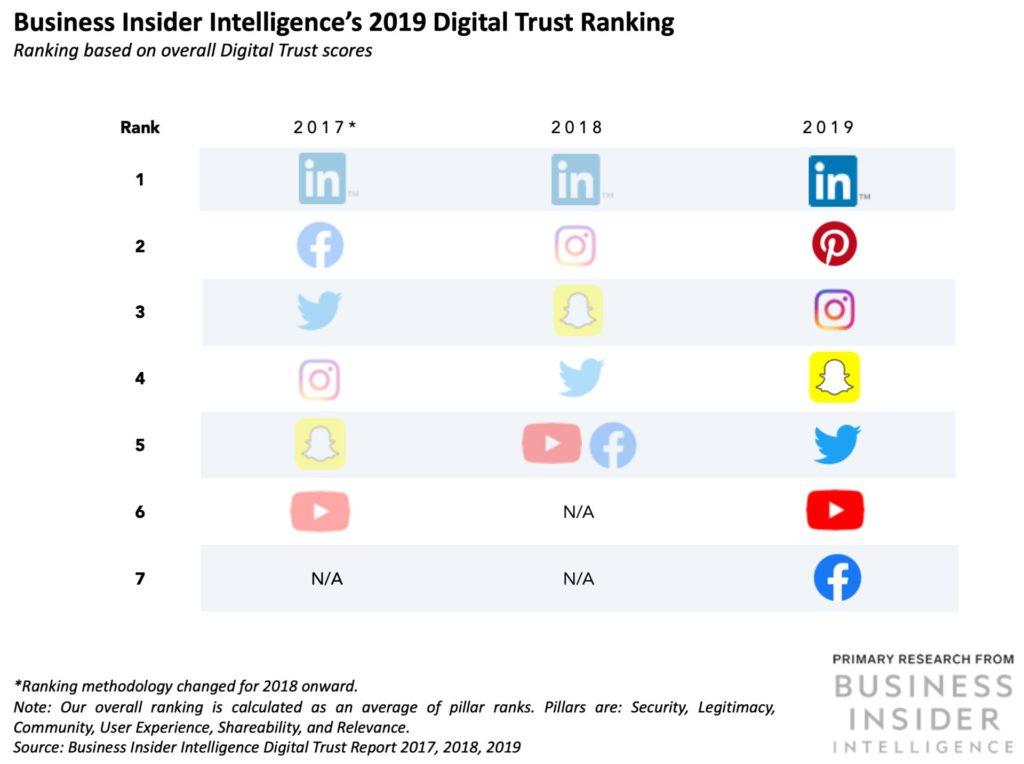 business insiders social media statistics