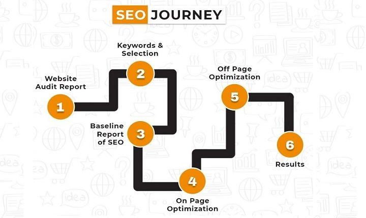SEO Journey To Enhance Your Rankings & Boost Online Visibility