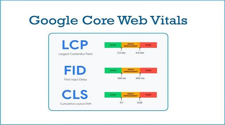 7 Ways To Improve Core Web Vitals Scores & Page Experience Signals
